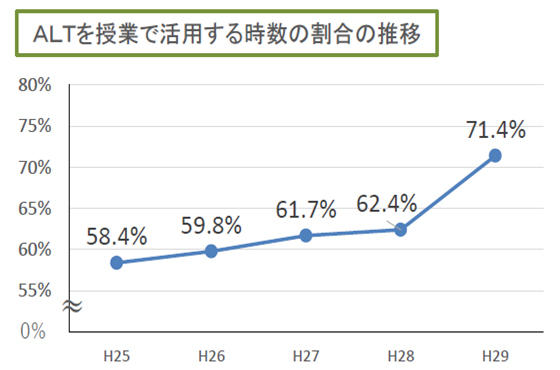 ALTを活用する時数の割合の推移