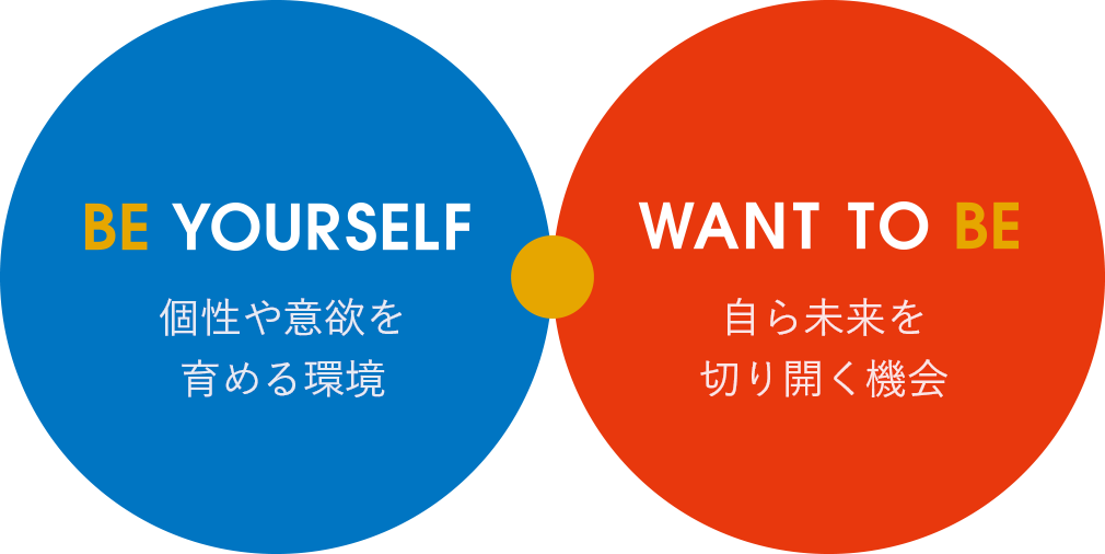 BE YOURSELF 個性や意欲を育める環境 WANT TO BE 自ら未来を切り開く機会